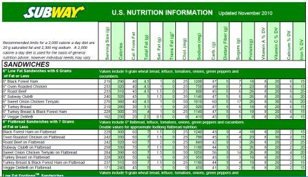 Subway Calories on turkey lunch meat nutrition information