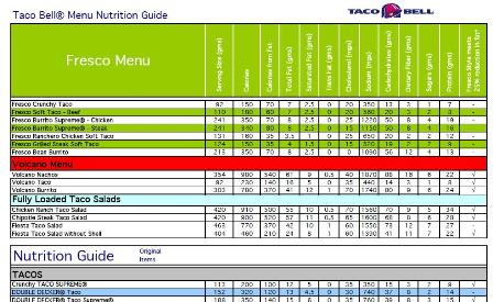 Taco Bell Calories Guide To Help You Avoid Blowing Your Diet Plan!